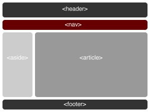 Struttura di pagina web in HTML5