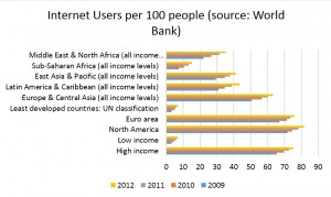 world bank internet users
