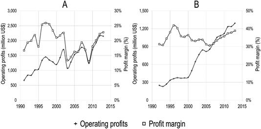 I profitti operativi e il margine di profitto di Elsevier
